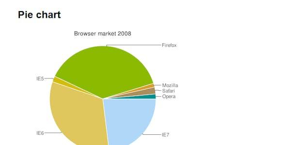 Google Charts Plugin