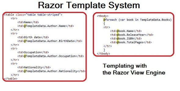 Razor Template System - Templating with C#