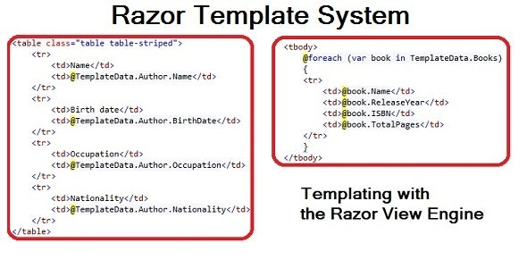 Razor Template System - Templating with C# - CodeCanyon Item for Sale
