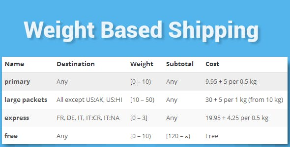 WooCommerce Weight Based Shipping        Nulled