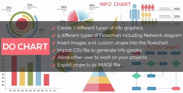 Do Chart