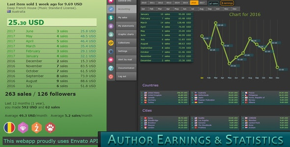Envato Author Earnings and Statistics - CodeCanyon Item for Sale
