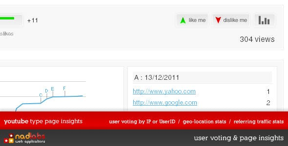 User Voting & Page Insights