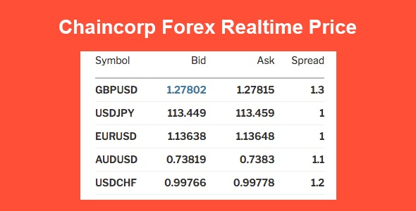 Chaincorp Realtime Forex Price - CodeCanyon Item for Sale