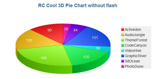 3D Pie Chart with JavaScript