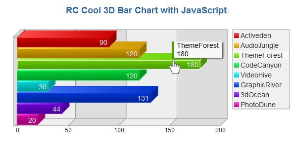3D Bar Chart with JavaScript by rcuela | CodeCanyon