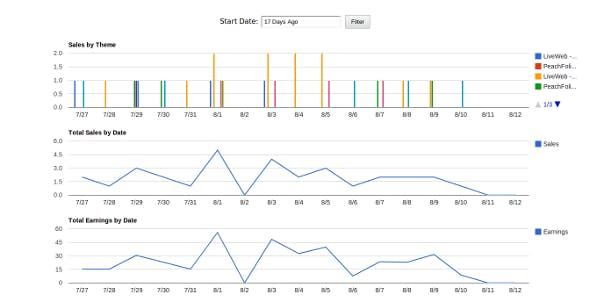Envato Analytics Script
