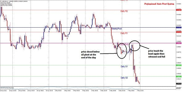 Professional Auto Pivot Indicator Source Code | Usable For Forex, Stocks, Indices