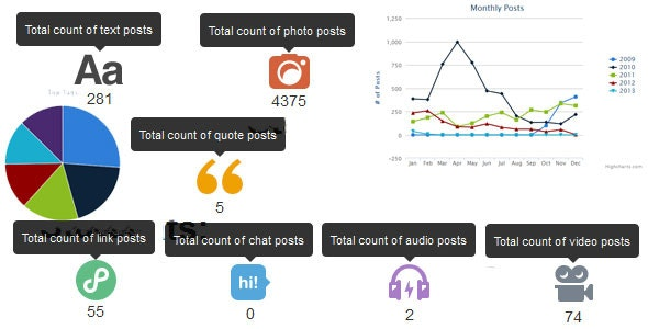 Tumblr Stats - CodeCanyon Item for Sale