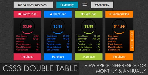 CSS3 Double Table