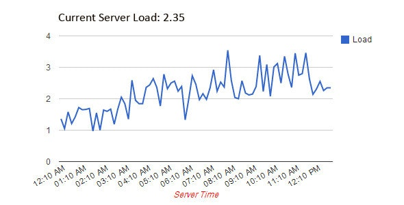 PHP Server Load Averages Daily Chart - CodeCanyon Item for Sale